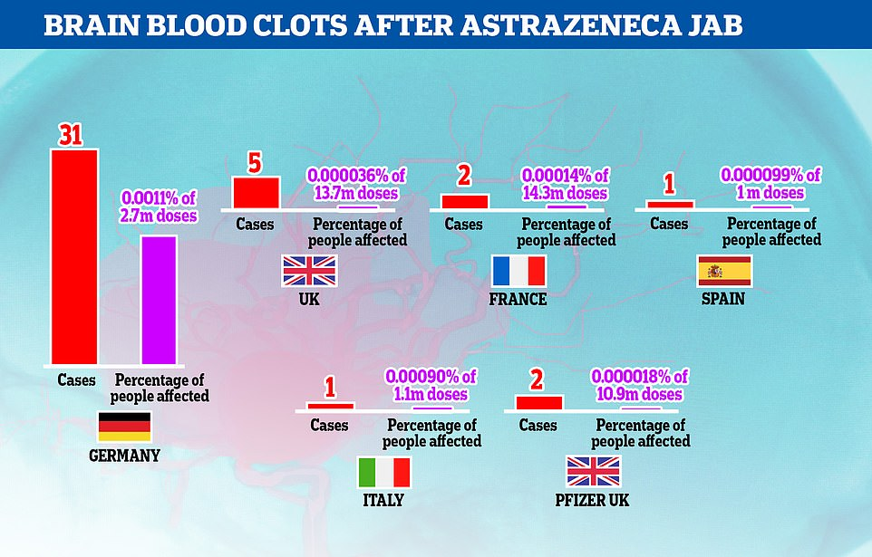 Germany has reported significantly more cases of cerebral sinus venous thrombosis (CSVT) than other major European countries and the reasons for it are unclear. The UK has vaccinated five times as many people but seen just one sixth as many CSVT cases, while France, Italy and Spain used the AstraZeneca jab on similar age groups but also had much lower rates of CSVT. There is still no evidence the vaccine is causing the condition, experts say