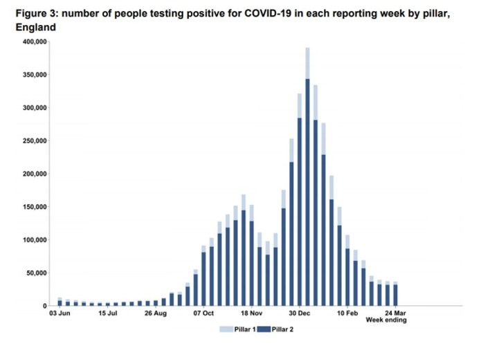 Test and Trace data today showed a total of 36,606 people tested positive for Covid in England at least once in the week to March 24. For comparison, the figure for the previous seven-day spell was 37,289