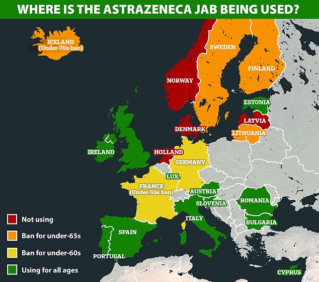 At least 10 countries in Europe, joined by Germany last night, have put some kind of restriction on the use of AstraZenena's jab, mostly opting to give it only to over-60s because the CSVT cases seem to be happening in younger adults