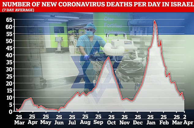 Pictured: Graphs showing Israel's seven-day average number of daily new coronavirus cases (top) and seven-day average number of deaths (bottom). Israel's daily Covid-19 cases are at their lowest rate since May last year as the country's world-leading vaccine campaign pays off