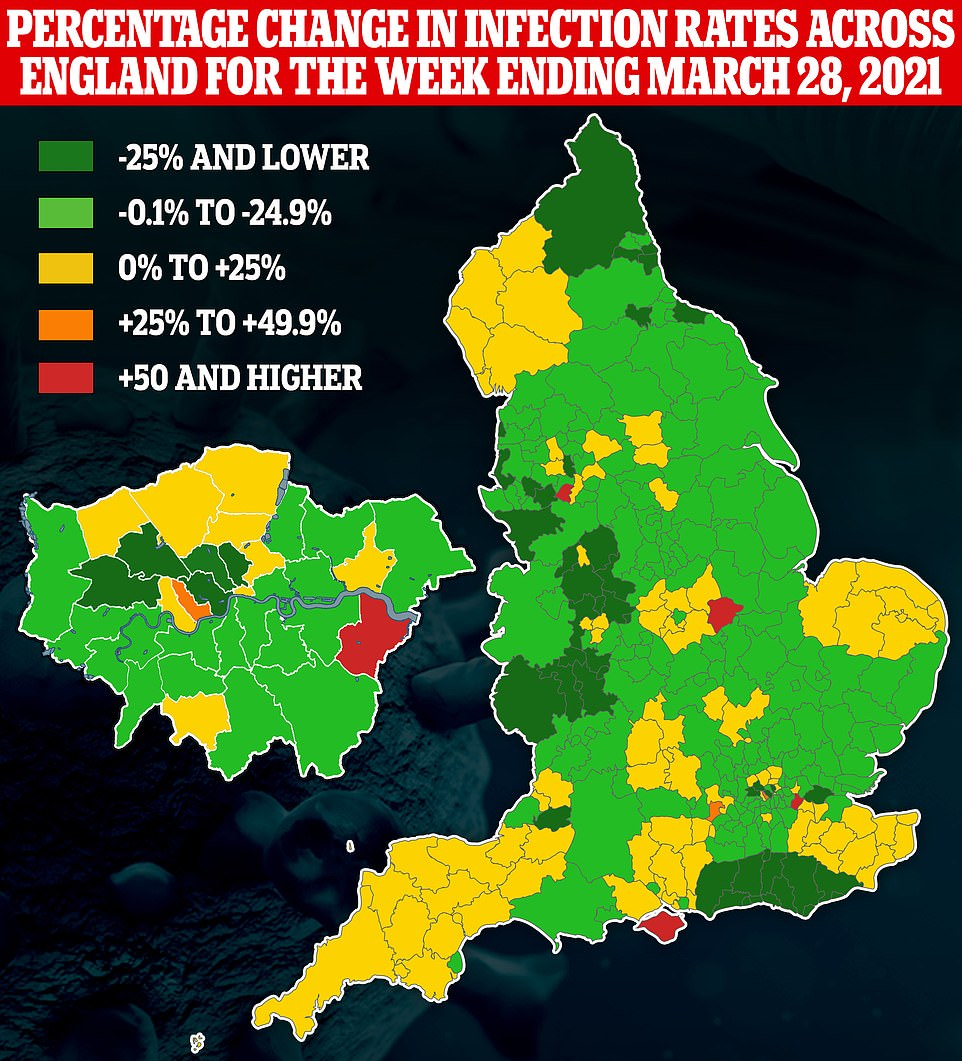 PHE data showed that a quarter of council authorities in England - or 41 out of 149 - saw a rise in Covid cases last week, with the upticks likely being driven by school children