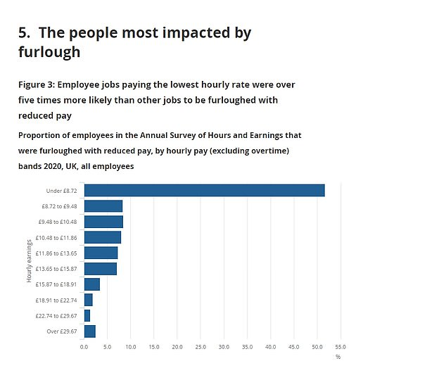 The pandemic has unsurprisingly had an impact on the job market, with younger people on lower wages most likely to be on furlough, ONS data shows