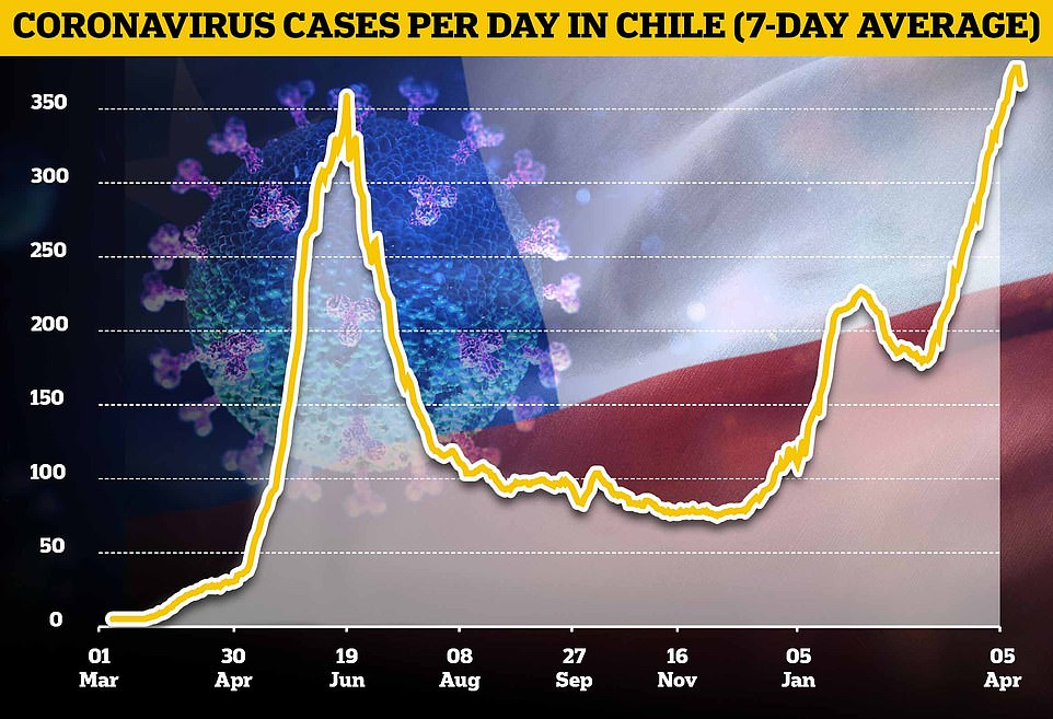 Pictured: A graph showing the seven-day average number of new coronavirus cases in Chile