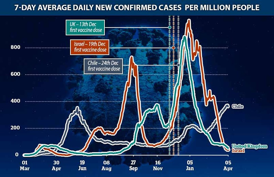 Pictured: A graph comparing the seven day average daily new confirmed cases of coronavirus per million people in Chile, the UK and Israel, and the date each country began vaccinating