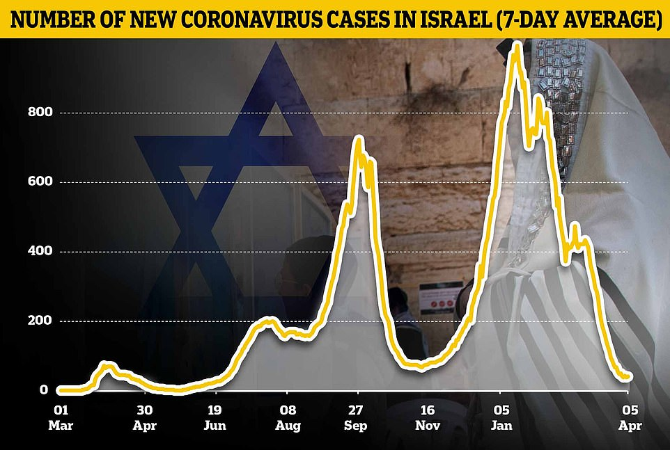 Pictured: A graph showing the seven-day average number of new coronavirus cases in Israel
