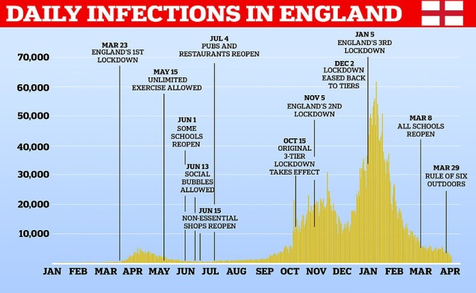England's Covid crisis laid bare: Cases are back to their lowest levels in six months after an enormous second wave that far eclipsed the crisis last spring. However, a lack of testing at the start of the pandemic means the true scale of infections was vastly under-reported