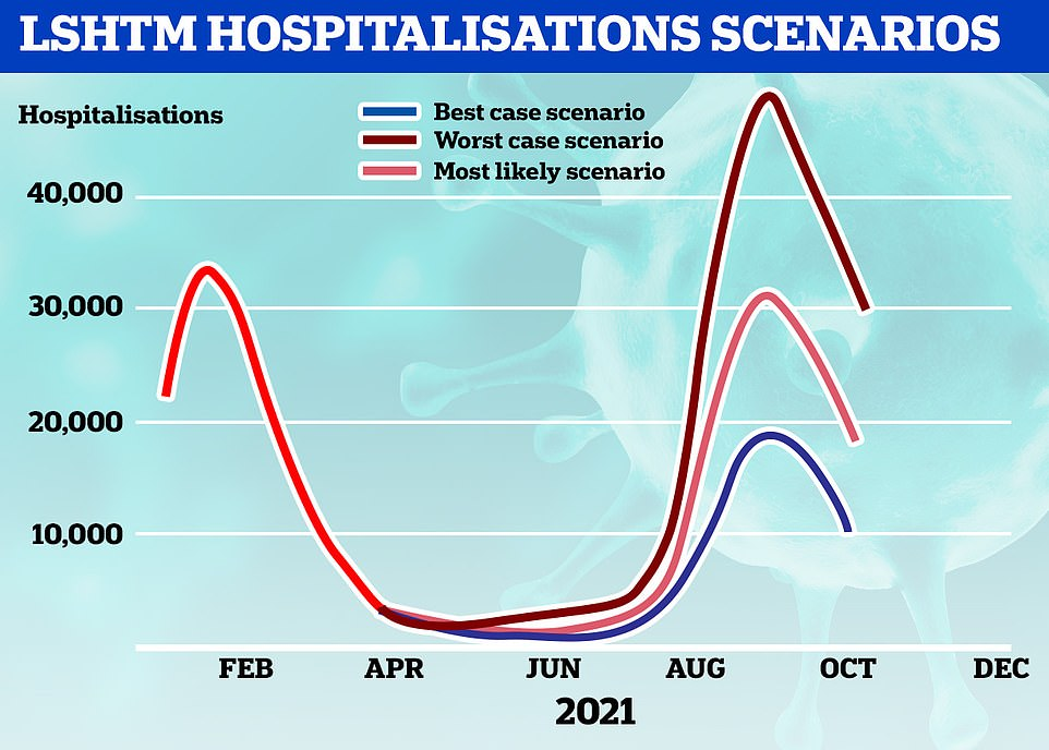 LSHTM'S HOSPITALISATIONS SCENARIO: The group has said that in a worst case scenario there could be more than 40,000 patients in Britain's hospitals with the virus every day. The most realistic situation will see levels on par with the winter peak, according to the team. They warned a third wave of admissions could be even larger if there is a British outbreak of a new Covid variant which makes vaccines weaker