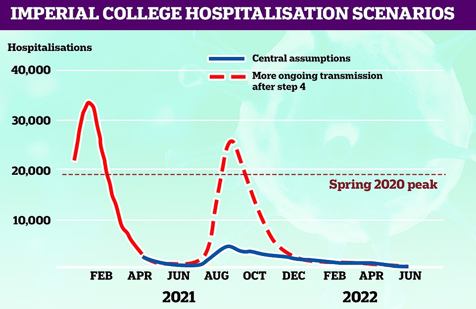 IMPERIAL'S HOSPITALISATIONS SCENARIO: Most scientists told MailOnline the most realistic assumptions were those made by the team at Imperial College London. The team's most-likely scenario also estimated that coronavirus patients will take up 5,000 hospital beds during any future spike, far lower than the 30,000 occupied during the darkest days of January