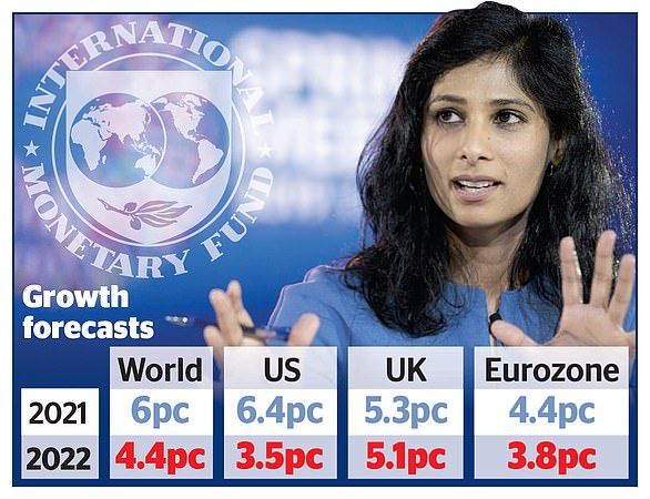 IMF chief economist Gita Gopinath (pictured) said unprecedented action by governments and banks will limit the ¿scars¿ Civid leaves in advanced economies