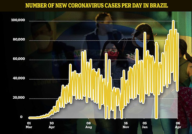 Brazil has reported an average of 62,855 cases over the last seven days - the third highest figure in the world after India and the United States