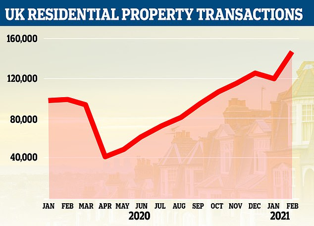 Las transacciones de vivienda en el Reino Unido aumentaron en casi una cuarta parte en febrero, según HMRC