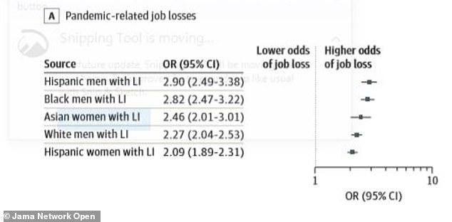 Los hombres hispanos de bajos ingresos también tenían 2.9 veces más probabilidades de estar desempleados debido a la pandemia que los hombres blancos de altos ingresos (arriba)