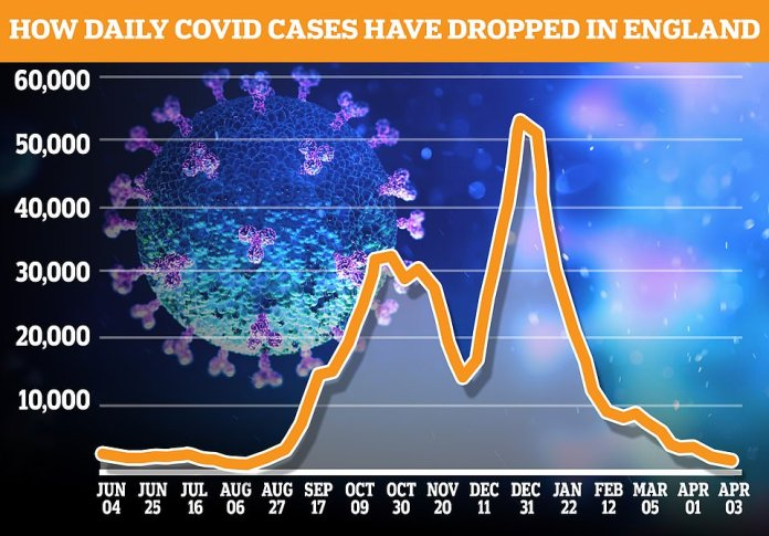 The number of Britons getting tell-tale Covid symptoms has more than halved in a week, data by ZOE and King's College London has shown