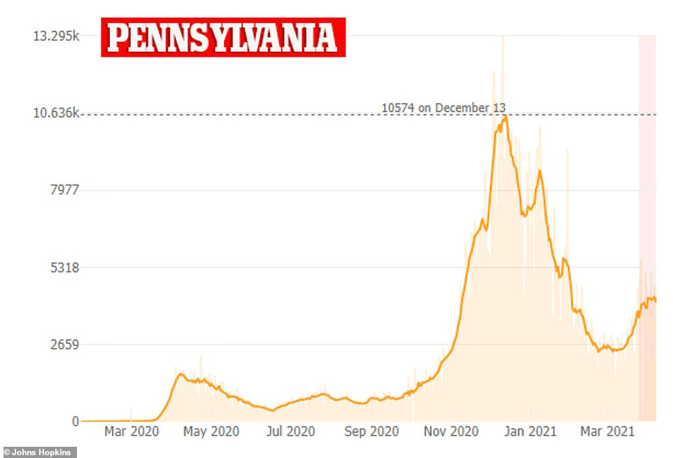 Pennsylvania is also reporting a spike in cases, recording more than 4,600 cases on Wednesday, which is a 75 percent rise in average infection since mid-March