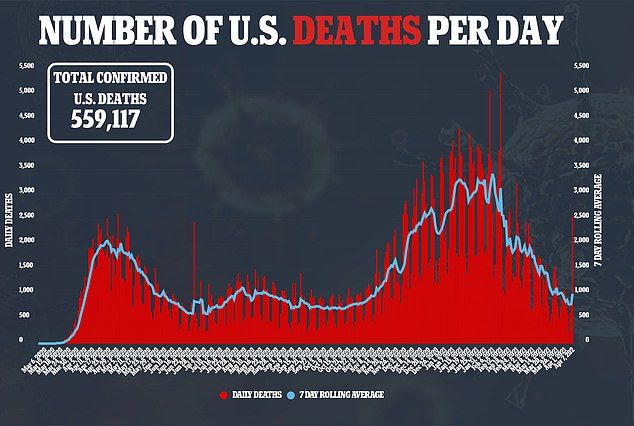 On Wednesday, the U.S. recorded 2,570 COVID-19-related deaths, the highest figure seen since February 24