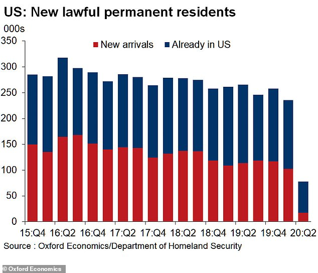 The COVID-19 pandemic likely played a huge factor in the severe drop off in the number of legal immigrants who came to the United States last year