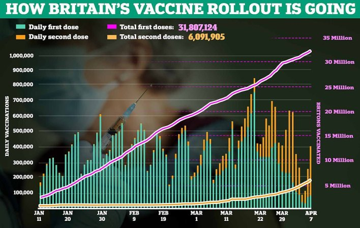 Health chiefs yesterday administered 408,396 second doses and 99,530 first doses of the Covid vaccine, figures showed