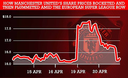 The Premier League side had seen the price of its share price sky-rocket by around the same value after the announcement of the new breakaway league. But shares returned to last week's levels today