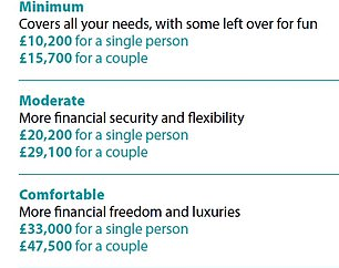 The Retirement Living Standards by the Pensions and Lifetime Savings Association shows what life in retirement could look like with three different levels of annual income