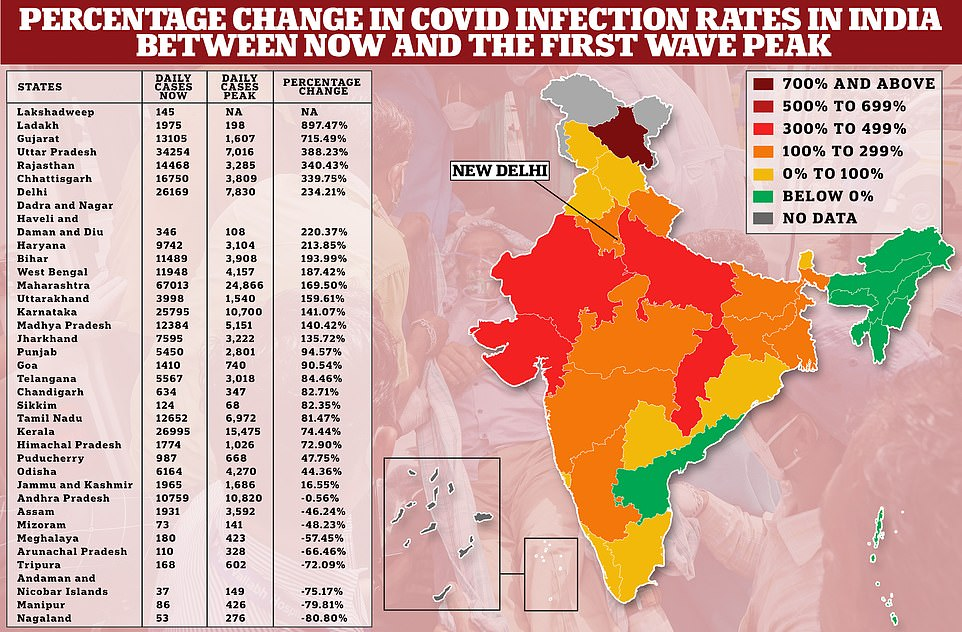The percentage change in daily Covid infections by Indian state today compared to at their peak, most of which were recorded last year. States which have surpassed their peak infection rates by more than 300 per cent include Ladakh in the far north, Gujurat and Rajsthan in the west, Uttar Pradesh in the northeast and Chhattisgarh in the central eastern part of the country. Andra Pradesh in the east and the cluster of states in the far northeast of the country remain below their peaks of the first wave, suggesting that they may yet have another wave to live through