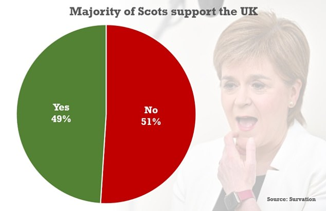 Research by Survation found 51 per cent of Scots oppose splitting the UK, with the figure rising slightly since the end of March