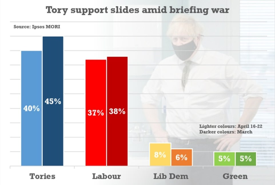 A poll today found Tory support has slipped five points over the past month - dramatically narrowing the lead over Labour