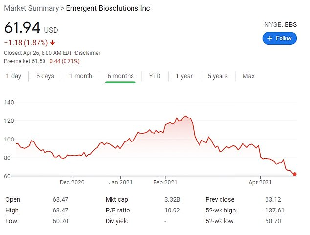 The 64-year-old's $10 million sell off came prior to his company's stock plunging on February 19 about 50 percent. Emergent's stock has fallen from $125 a share to $62 a share since mid-February. His stock would now be worth about $5.5 million