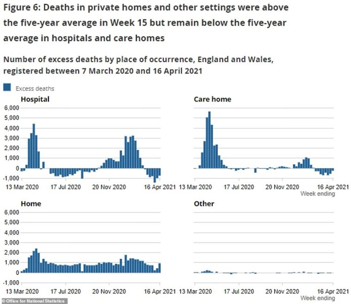 Covid deaths among care home residents also dropped to 69 in the latest week. For comparison, at the peak of the second wave more than 2,500 were dying from the virus every week