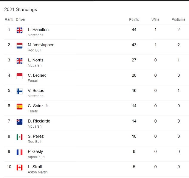 Hamilton sits top of the standings after claiming a bonus point for the fastest lap last time out