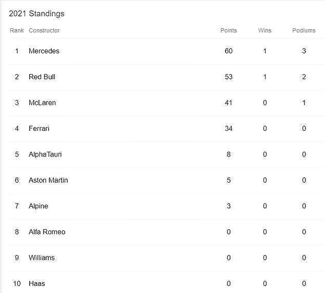 Mercedes remain top of the constructor standings after the opening two races of the season
