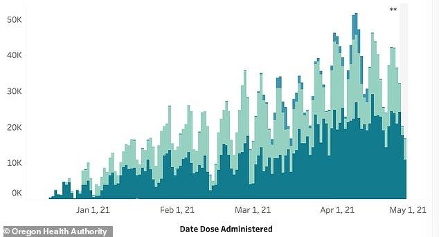 OREGÓN: En Oregón, el martes pasado se administraron alrededor de 37,000 dosis de vacunas en comparación con las 16,900 de este martes, una caída del 54%.