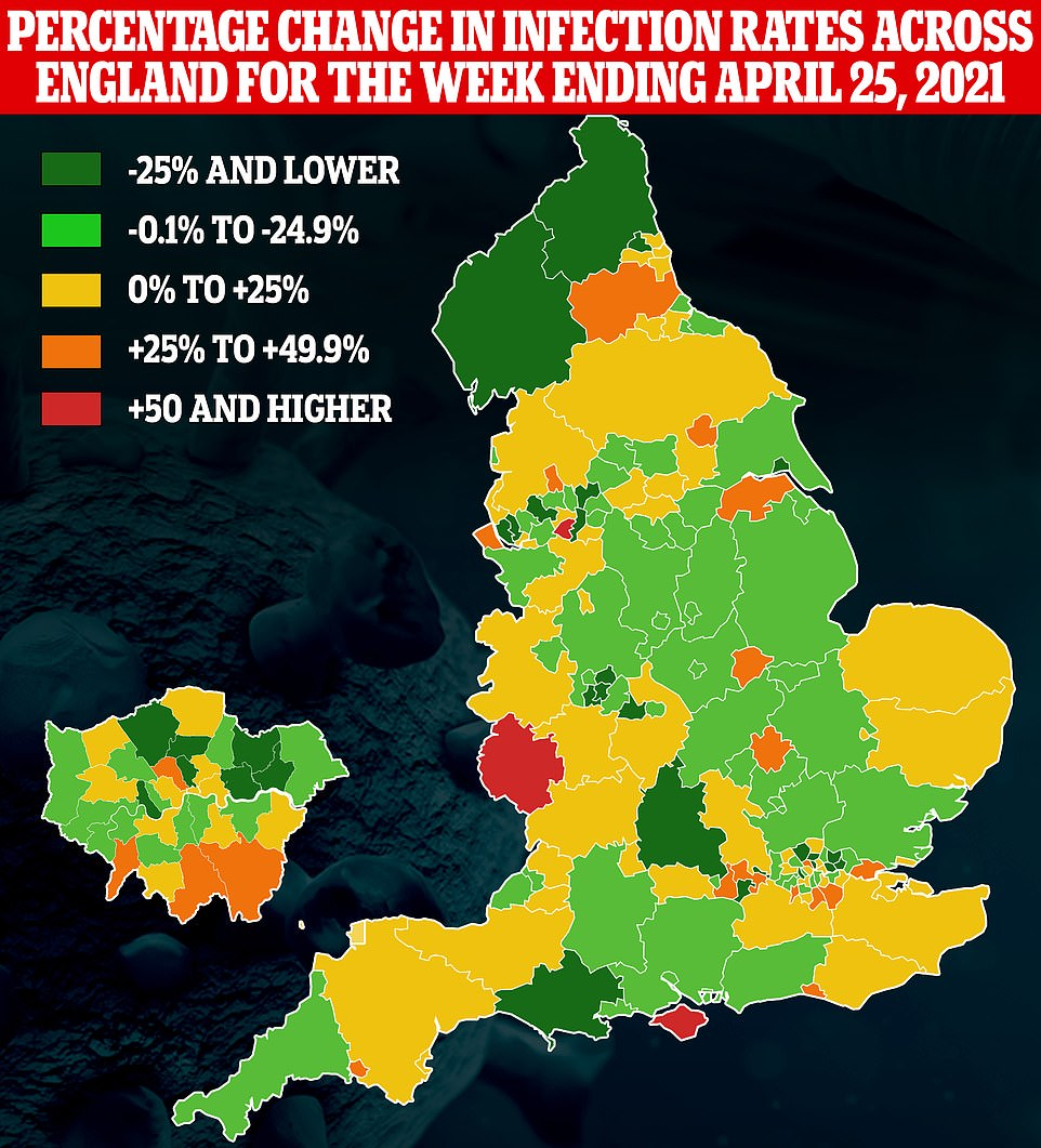 Despite every region seeing Covid cases decrease overall, some councils saw an increase in cases in the week ending April 25. Public Health England data breaks the country down into 149 different areas
