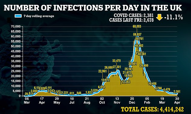 Department of Health bosses posted another 2,381 cases today, with the outbreak remaining stable. Last Friday there were 2,678 infections