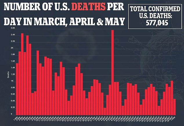 The number of deaths remain stubbornly high in some parts of the country