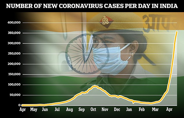 The number of coronavirus cases in India has risen exponentially in recent weeks to almost 400,000 new cases per day as of Sunday and almost 20m confirmed cases overall
