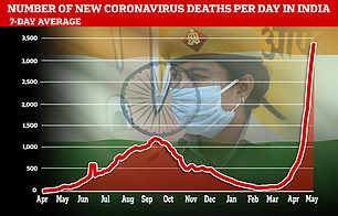 India seven-day average deaths