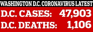 This is COVID-19's toll in Washington DC to date