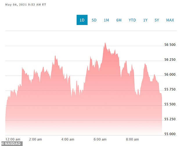 Shares of Bitcoin reachedover $5,5400 on Tuesday morning, following the announcement that Sotheby's would accept the digital currency