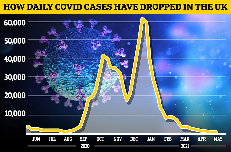 The Covid Symptom Study estimates the number of people in the UK developing illness each day has fallen from 1,046 last week to971