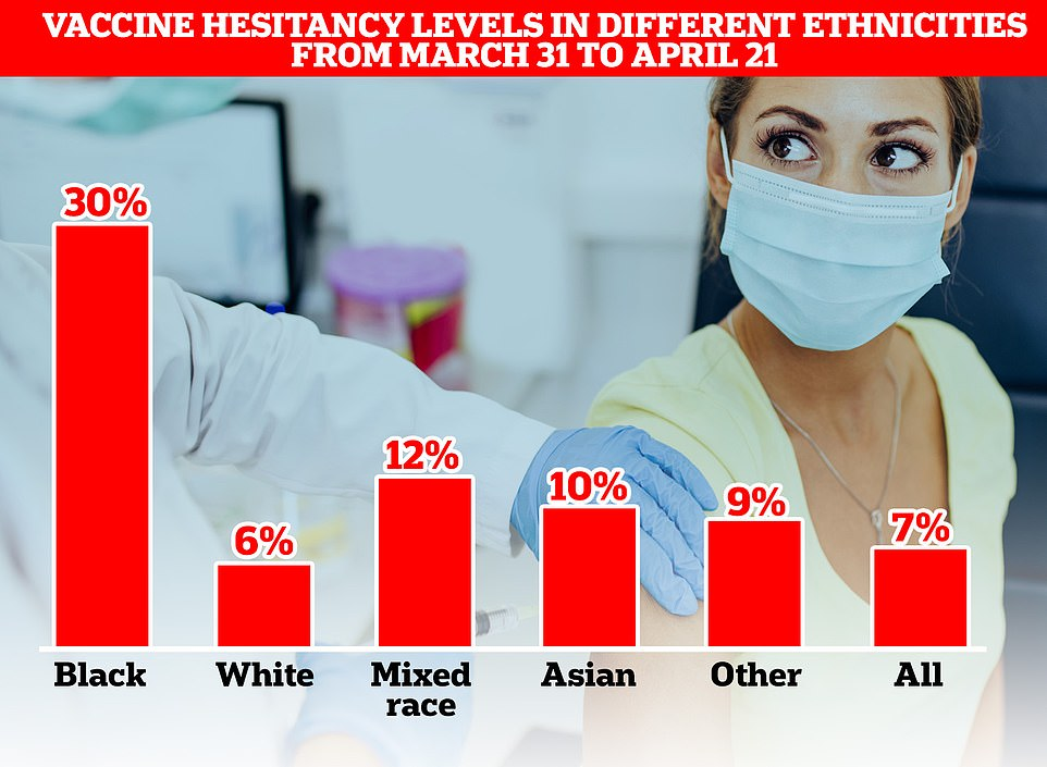 Separate data released by the statistical body showed that vaccine hesitancy was also five times higher in black or black British adults (30 per cent) than white people (six per cent)