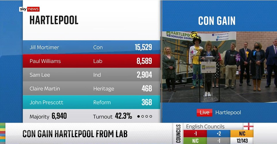 Ms Mortimer's majority of 6,940 was a huge turnaround from the 3,500 margin that Labour's former MP Mike Hill won by in 2019