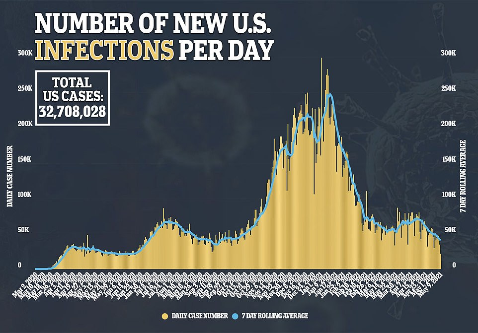On Sunday, just 21,392 Americans tested positive for COVID-19 and the seven-day rolling average of daily infections fell to 40,781 - the lowest since September 17