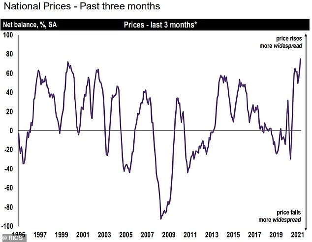 Prices: A Rics chart showing what's been happening to national average property prices