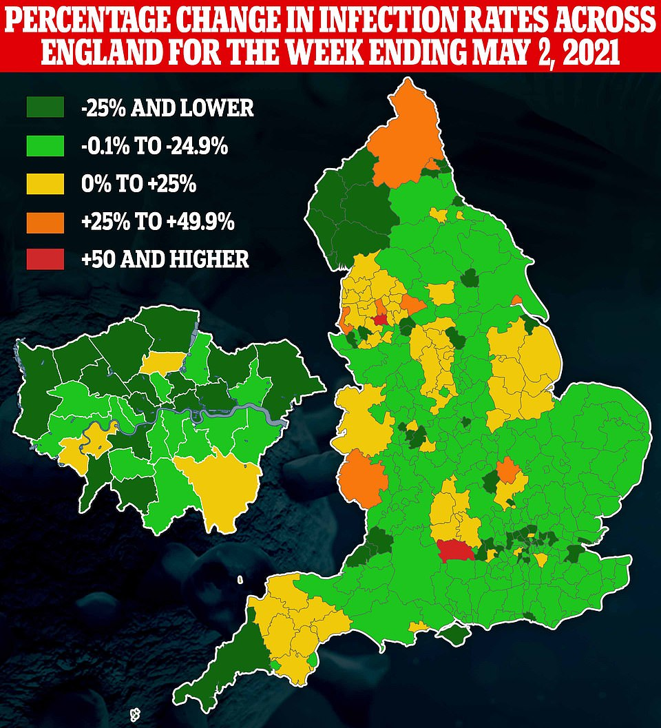 In the previous week Covid cases dropped in every region of England except the North West, which saw an uptick