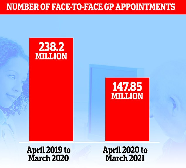 More than 90million fewer face-to-face GP appointments were carried out last year, MailOnline revealed last week