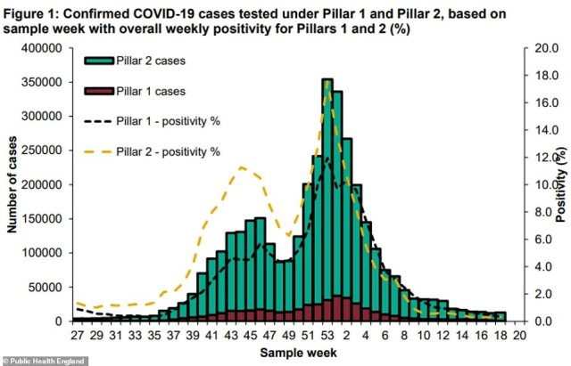 PHE data showed Covid cases had dropped