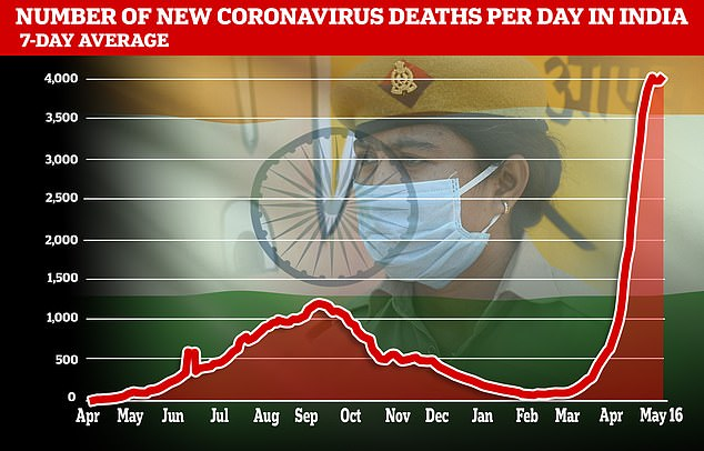 It comes as India registered another 4,077 deaths on Sunday, taking the total fatalities to a devastating 270,294