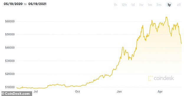 Bitcoin true believers' faith has been tested again as the price has fallen 40% from its peak