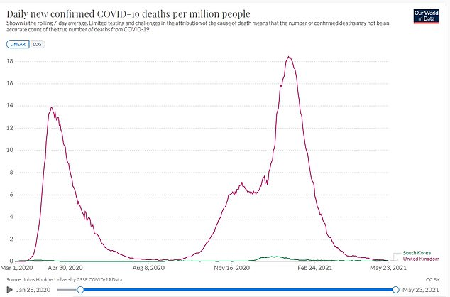 The country has suffered 37.6 Covid deaths per million people since its outbreak began. For comparison, the UK has recorded 1,885.2 deaths per million