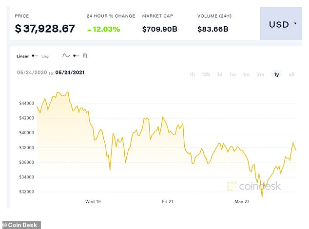 Bitcoin remains over 40 percent below last month's record high of $64,895. It is still almost twice as high as the $19,046 it stood at six months ago and four times as high as the $9,193 it was trading at a year ago.